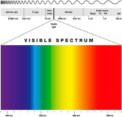 Light Wavelength Graphic